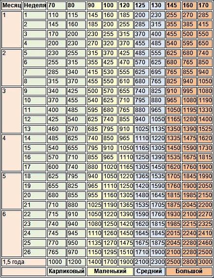 Вес шпицев по месяцам таблица